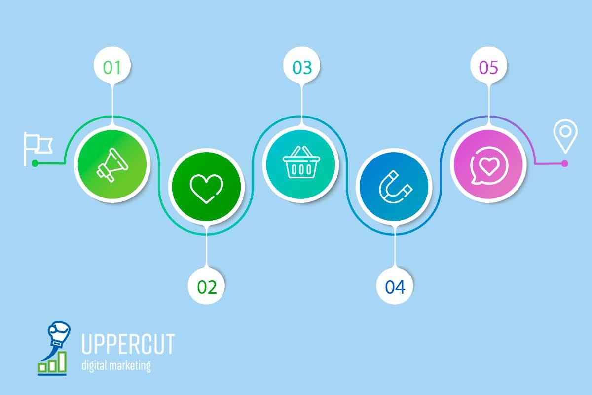 customer-journey-uppercut